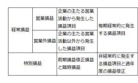 損益項目の分類