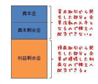 資本取引・損益取引区分の原則